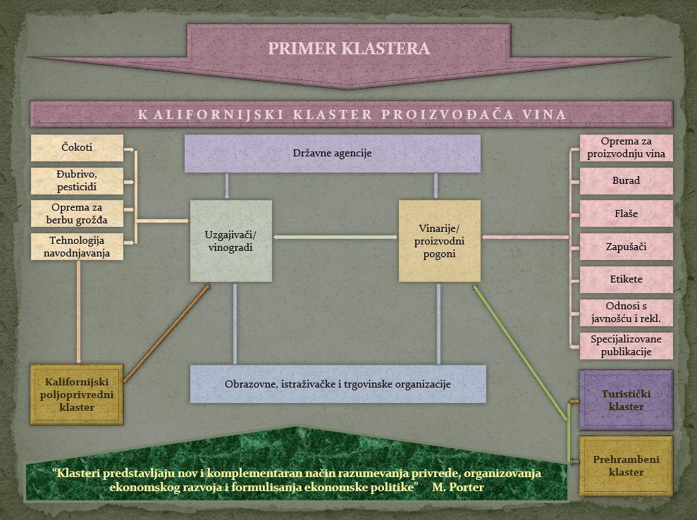 Ekonomski klasteri 06