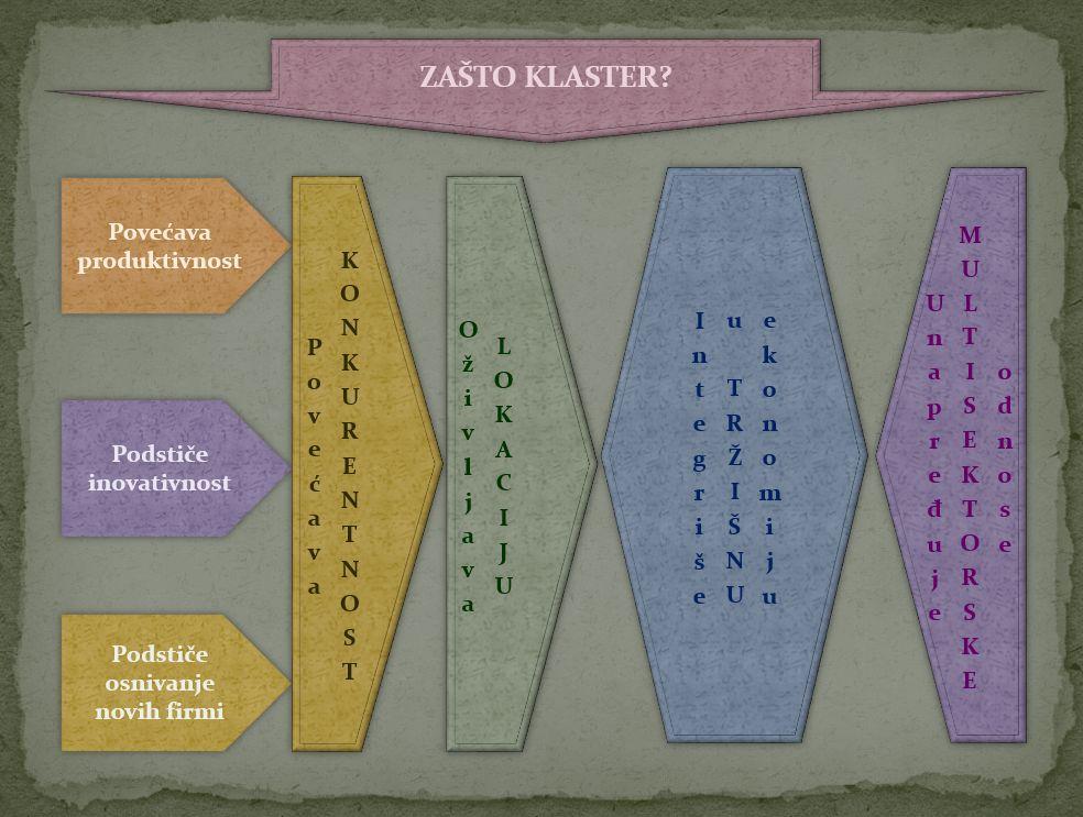 Ekonomski klasteri 07