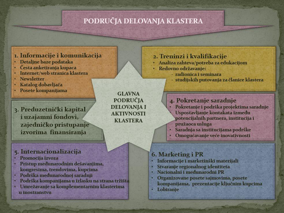Ekonomski klasteri 10
