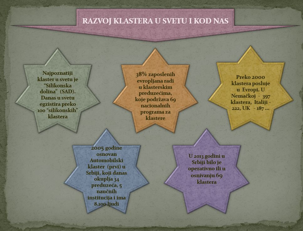 Ekonomski klasteri 11